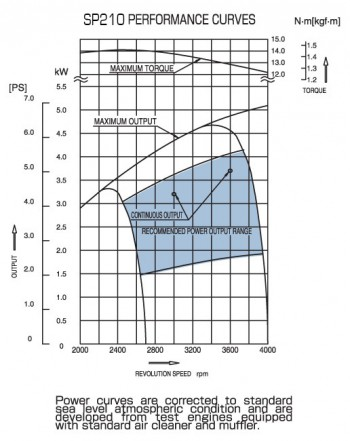 subaru-sp210-power-curves